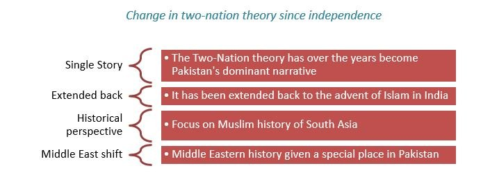 Change in two-nation theory since independence
