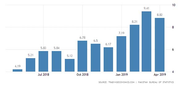 Pakistan Inflation Year-on-Year