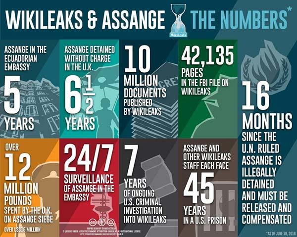 Julian Assange in numbers