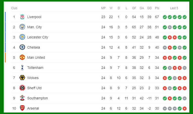 EPL Points Table on January 25, 2020